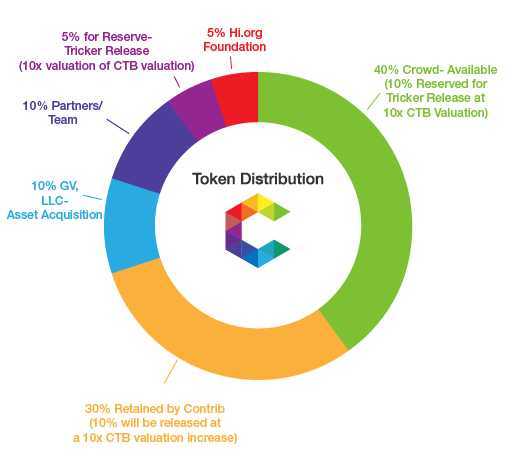 1 billion CTB tokens to be issued